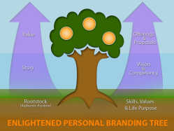 Enlightened_Personal_Brand_Tree_2